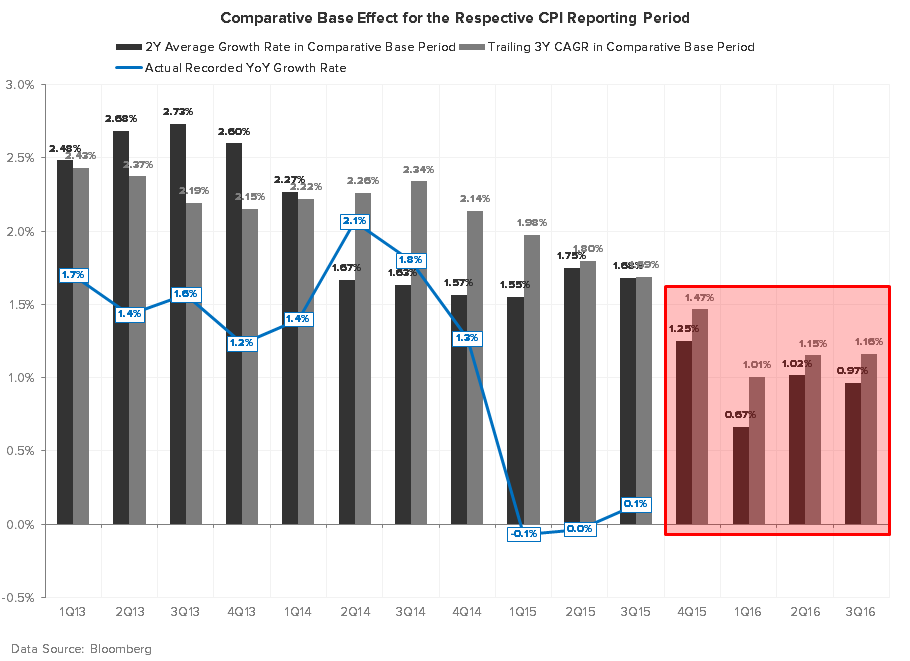 Can't Sneak #GrowthSlowing Past the Goalie - CPI COMPS