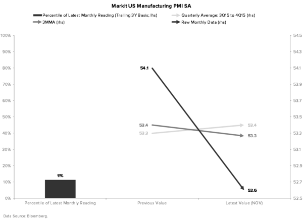 Can't Sneak #GrowthSlowing Past the Goalie - MARKIT MANUFACTURING PMI