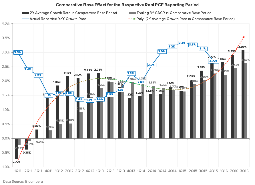 Can't Sneak #GrowthSlowing Past the Goalie - Real PCE Comps Chart