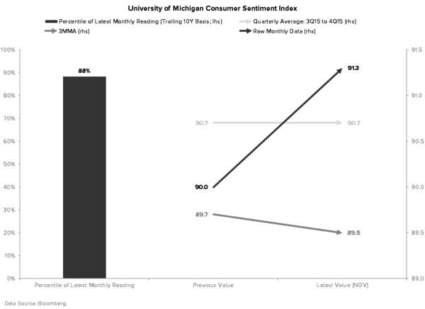 Can't Sneak #GrowthSlowing Past the Goalie - UMich CONSUMER CONFIDENCE