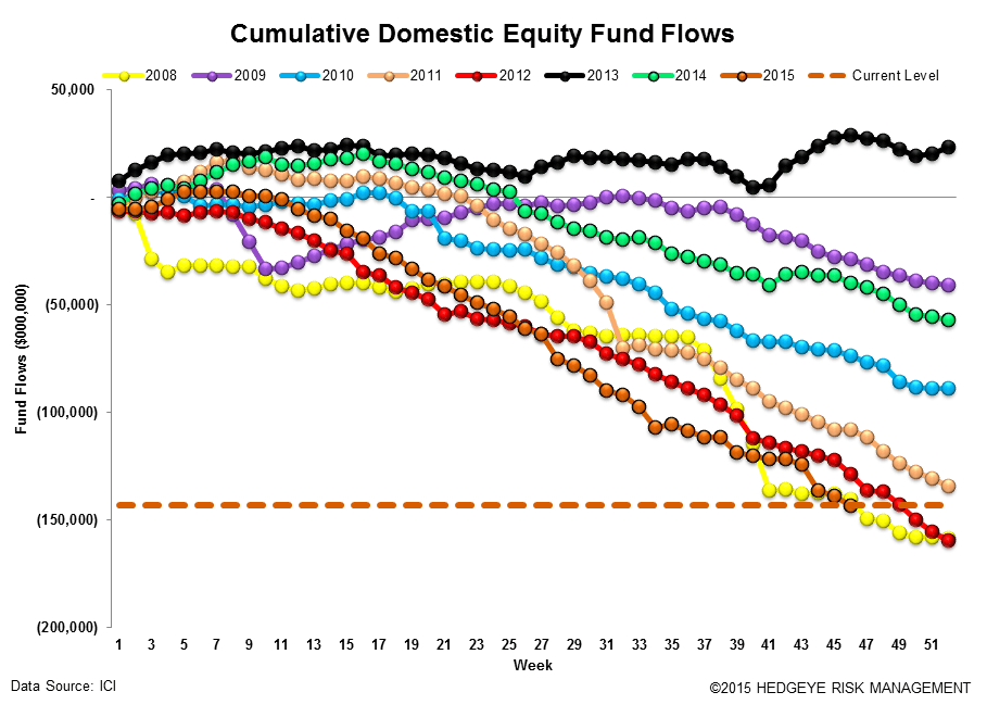 ICI Fund Flow Survey | ~$250 Billion Dollar Divergence - ICI12