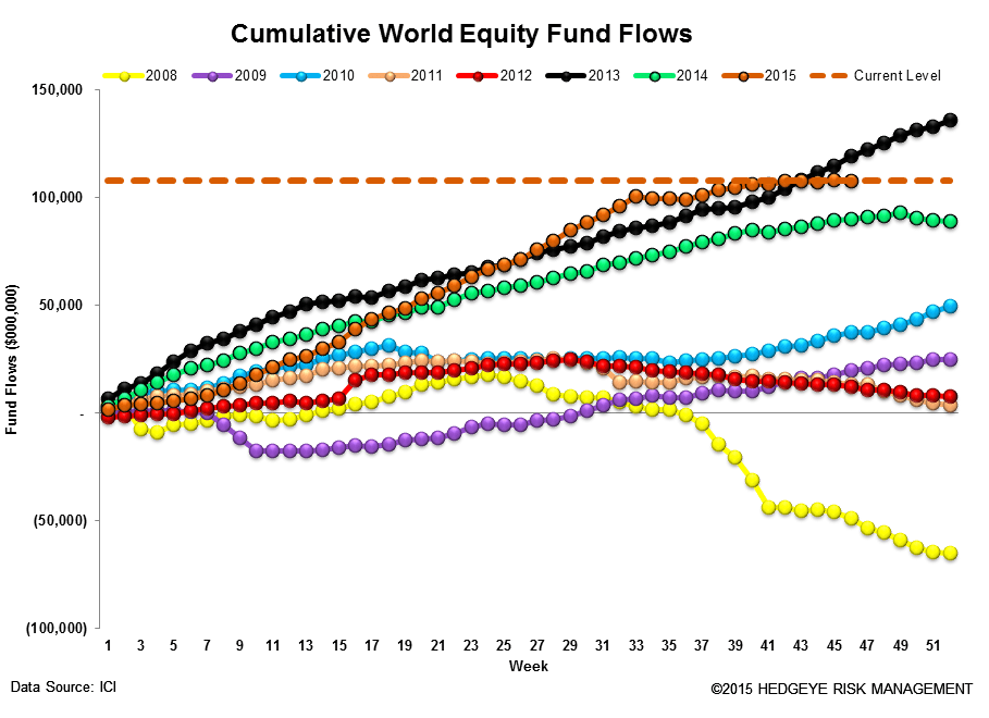 ICI Fund Flow Survey | ~$250 Billion Dollar Divergence - ICI13