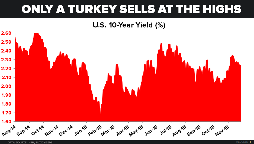 Don't Be a Turkey - 11.27.15 EL chart