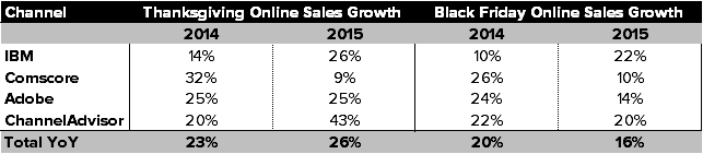 SELL RETAIL | THIS IS BIGGER THAN HOLIDAY - Online sales 2015