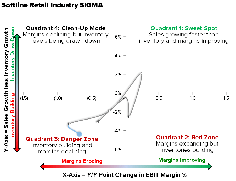 SELL RETAIL | THIS IS BIGGER THAN HOLIDAY - industry sigma q