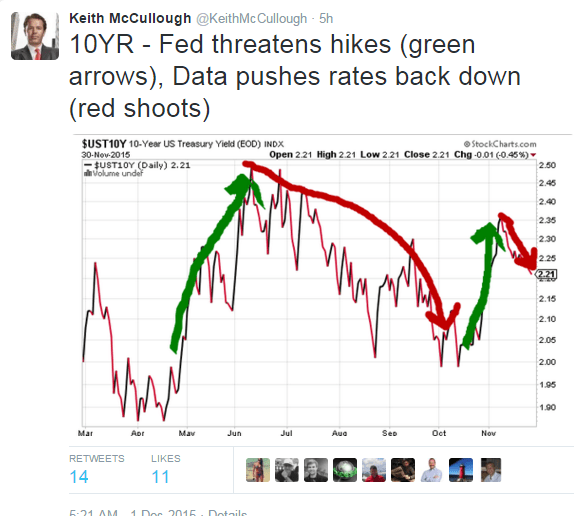 Raise Rates Into Recessionary Data? Bad Idea. (But The Fed Probably Will Anyway) - ism 10yr