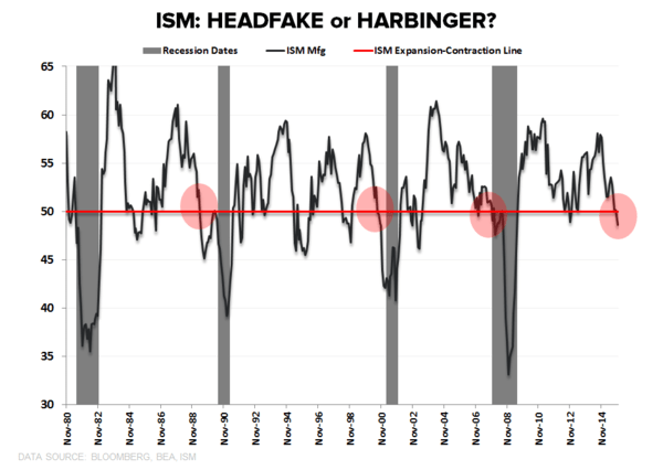 CHART OF THE DAY: This Recession Signal Is Now Flashing Red - ISM CoD