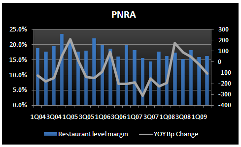 PNRA - Standing Apart  - PNRA Restaurant level margin 2Q09