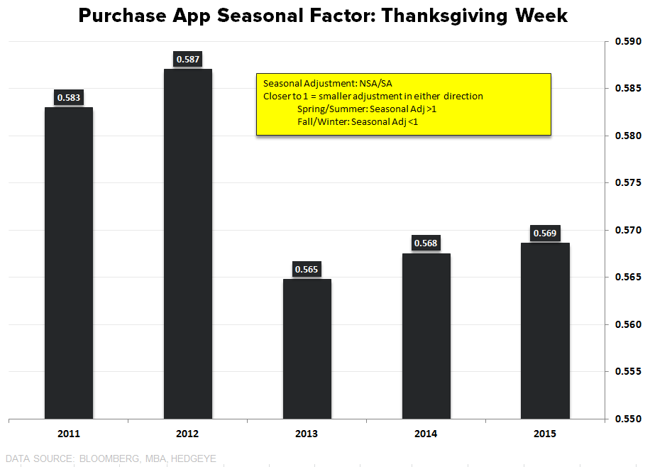 Purchase Apps | New Highs ... & Salt Grains - Purchase THanksgiving Seasonal Adjustment