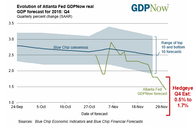 "Huh? Atlanta Fed Head Calls Rate Hike ""Compelling"" But Slashes GDP Forecast? - atlanta fed"