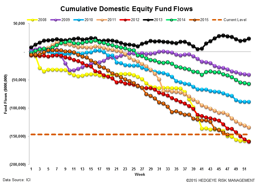ICI Fund Flow Survey | Ongoing Rotation to ETFs - ICI12