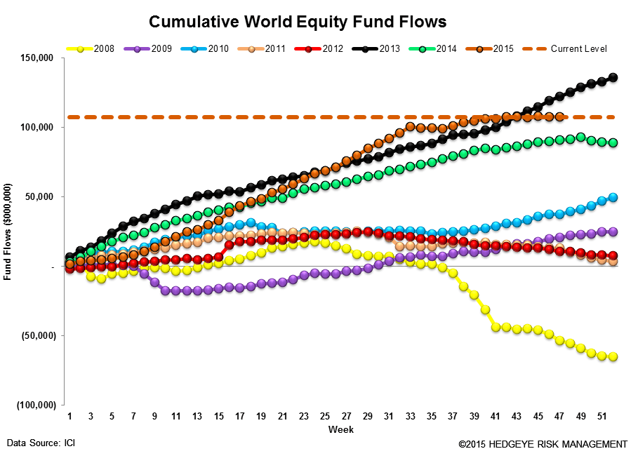 ICI Fund Flow Survey | Ongoing Rotation to ETFs - ICI13