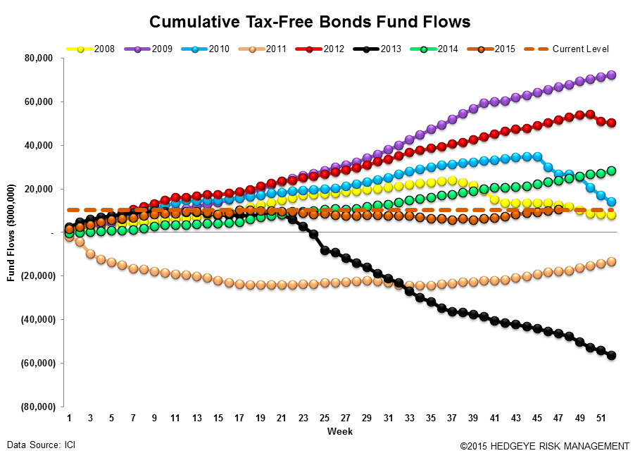 ICI Fund Flow Survey | Ongoing Rotation to ETFs - ICI16