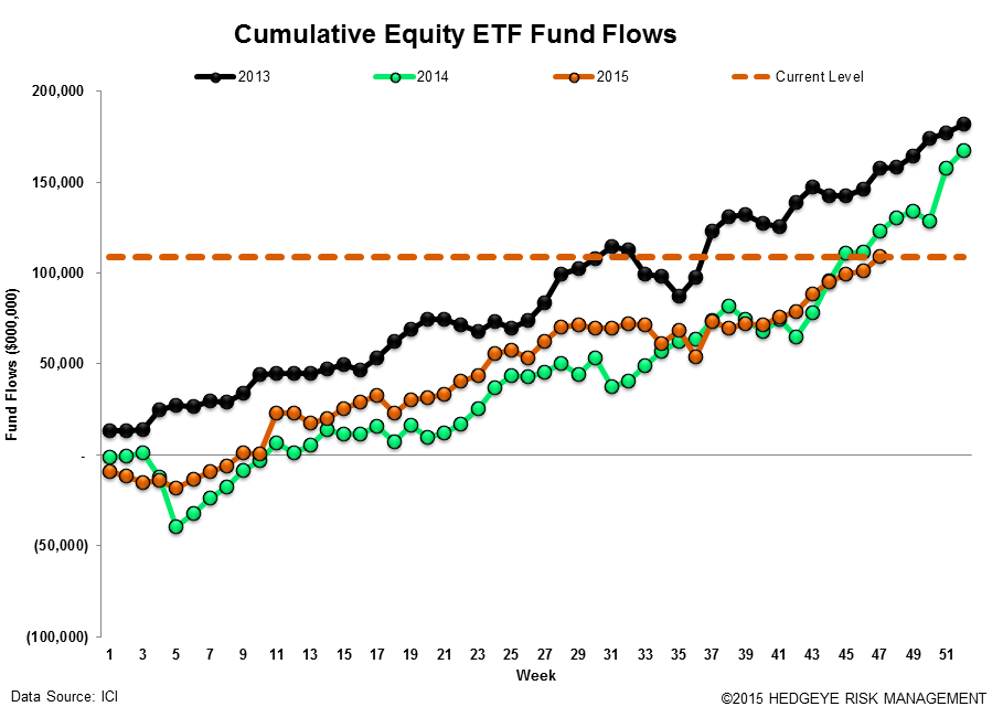 ICI Fund Flow Survey | Ongoing Rotation to ETFs - ICI17