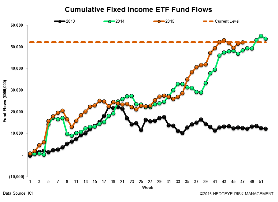 ICI Fund Flow Survey | Ongoing Rotation to ETFs - ICI18