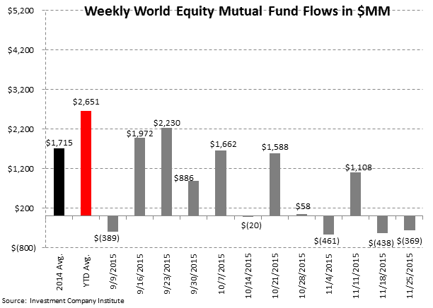 ICI Fund Flow Survey | Ongoing Rotation to ETFs - ICI3