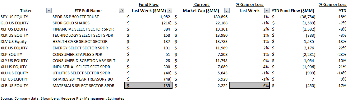ICI Fund Flow Survey | Ongoing Rotation to ETFs - ICI9