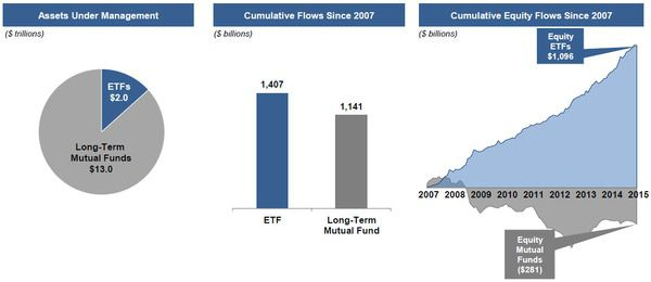 ICI Fund Flow Survey | Ongoing Rotation to ETFs - WETF chart