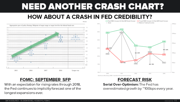CHART OF THE DAY: Is The Fed's Credibility Crashing? - 12.03.15 EL chart
