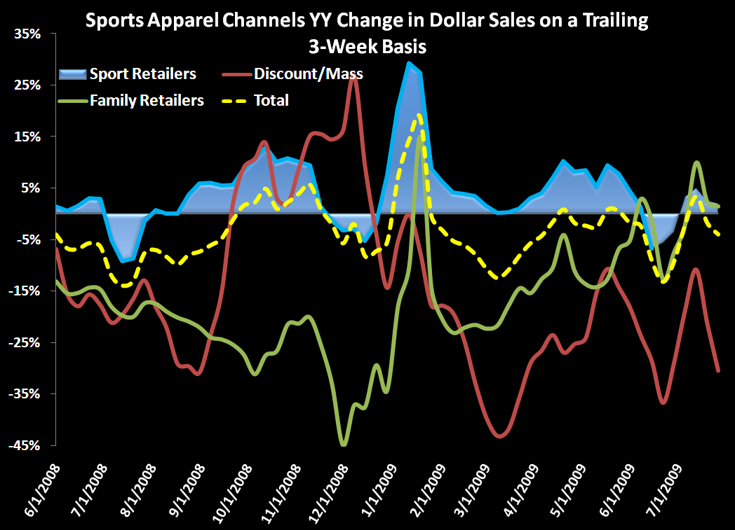 Apparel: Small, but improving trend for the week - SPorts apparel dollar chart