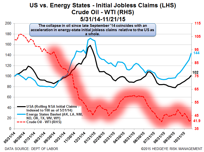 INITIAL JOBLESS CLAIMS | ENERGY STATES CONTINUE TO WEAKEN - Claims18