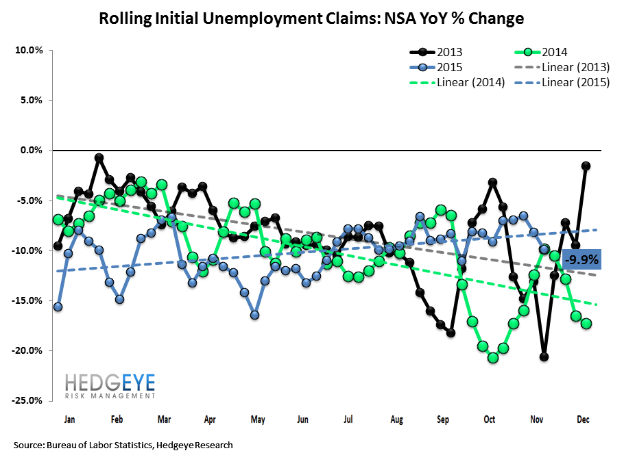 INITIAL JOBLESS CLAIMS | ENERGY STATES CONTINUE TO WEAKEN - Claims2