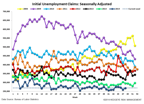 INITIAL JOBLESS CLAIMS | ENERGY STATES CONTINUE TO WEAKEN - Claims4