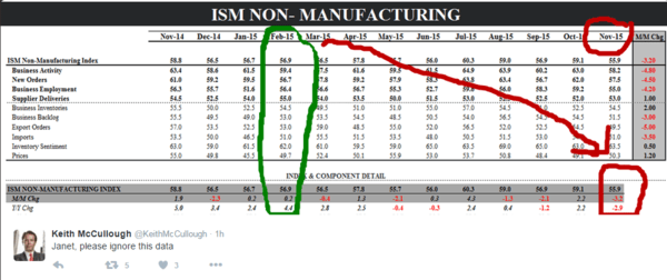 BREAKING RISK: Fed Fights Economic Reality - ism non manu