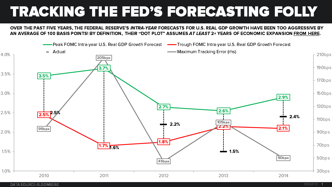 "Draghi Disappoints… Is This the Beginning of the ""Great Unwind"" of Consensus USD Longs? - Fed FOMC Forecasting Folly"