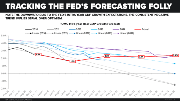 "Draghi Disappoints… Is This the Beginning of the ""Great Unwind"" of Consensus USD Longs? - Fed FOMC Forecasting Folly  2"