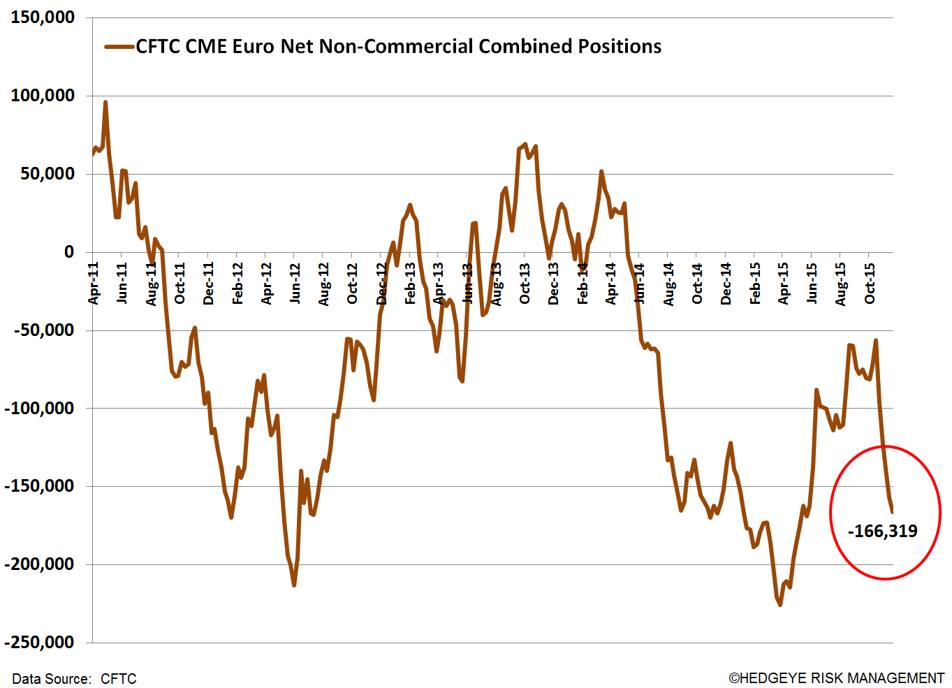 "Draghi Disappoints… Is This the Beginning of the ""Great Unwind"" of Consensus USD Longs? - vv. CFTC"