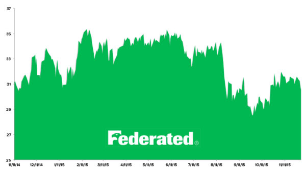 Stock Report: Federated Investors (FII) - HE FII chart 12 3 15