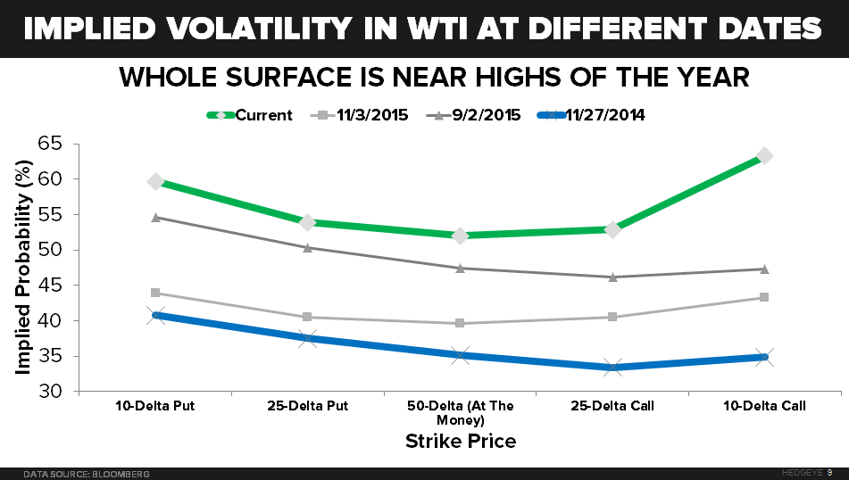 OPEC & EXPECTATIONS - Implied vol in WTI