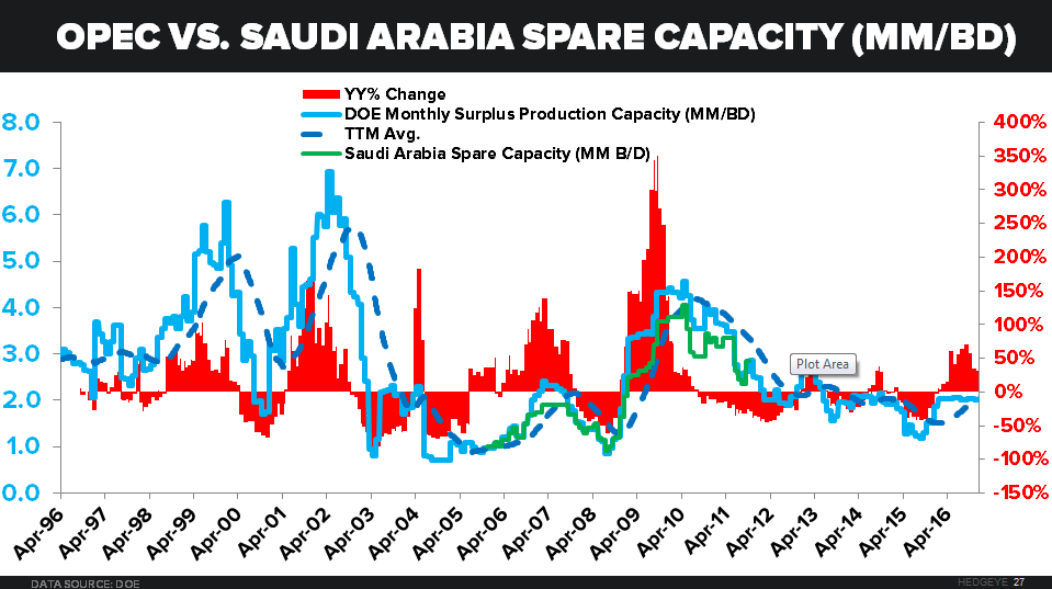 OPEC & EXPECTATIONS - OPEC vs. Saudi Spare Capacity