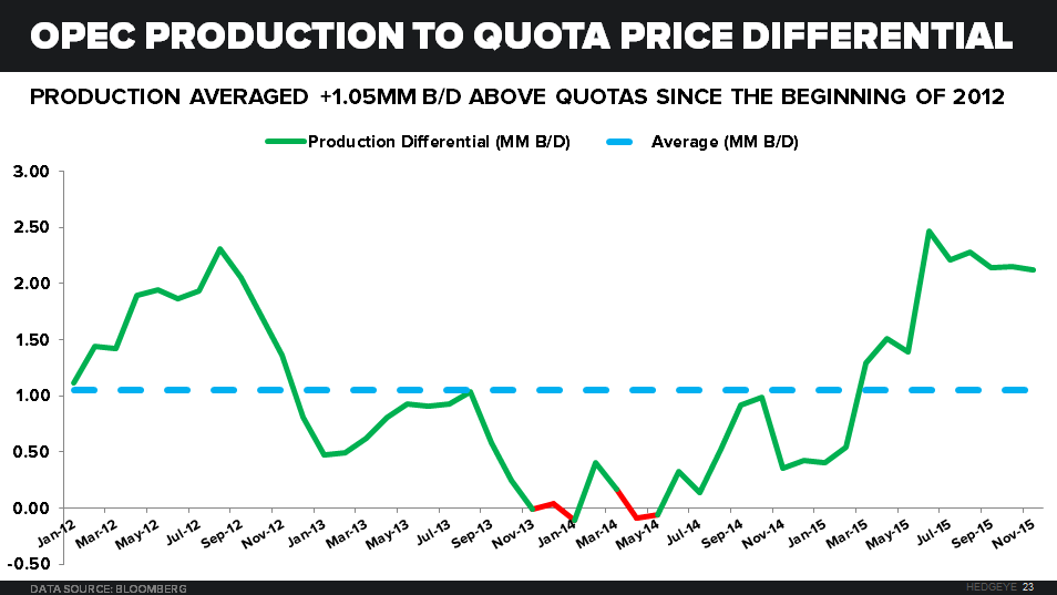 OPEC & EXPECTATIONS - Quota to Production Price Differential