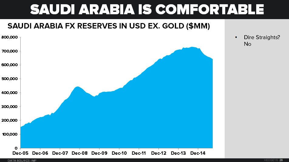 OPEC & EXPECTATIONS - Saudi Arabia FX Reserves