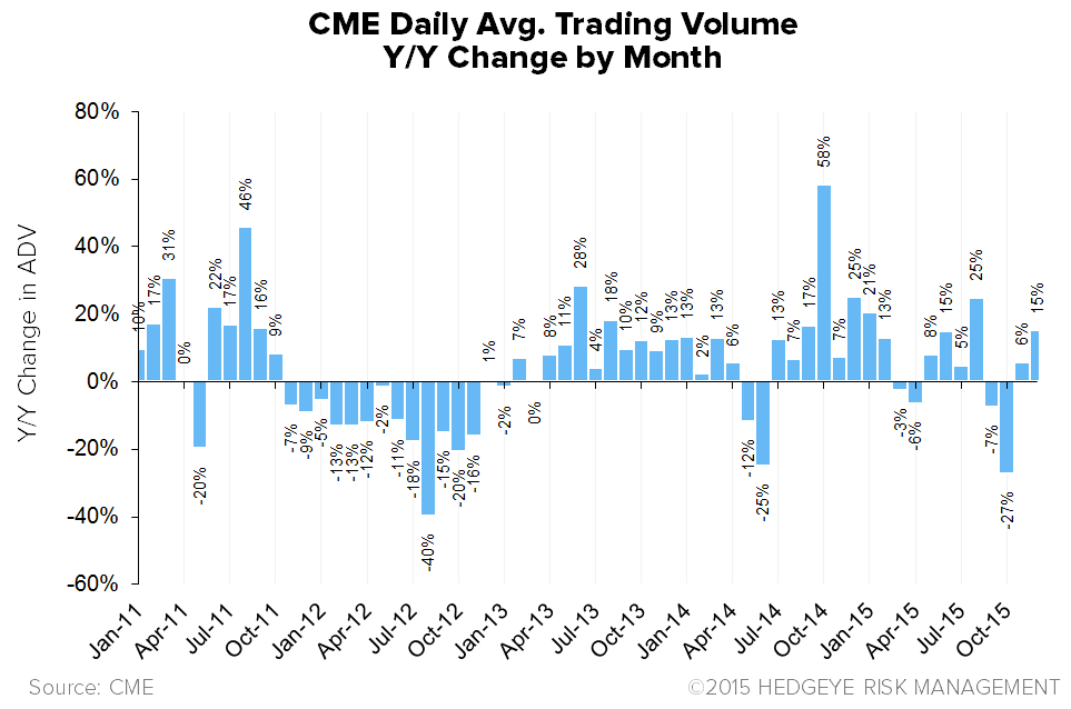 HEDGEYE Exchange Tracker | Acceleration at CME - XMon16