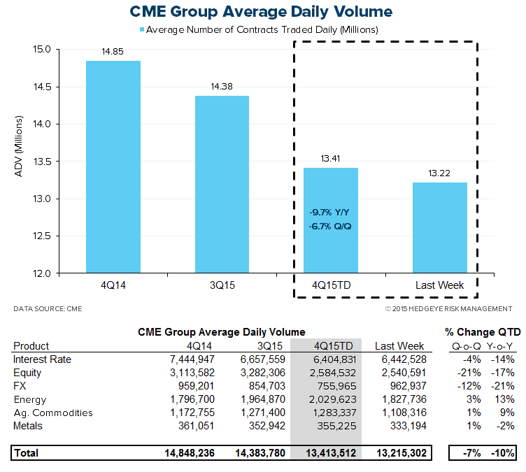 HEDGEYE Exchange Tracker | Acceleration at CME - XMon6