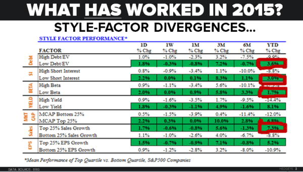 CHART OF THE DAY: A 2015 Scorecard, Style Factor Divergence In S&P 500 - 12.07.15 EL chart