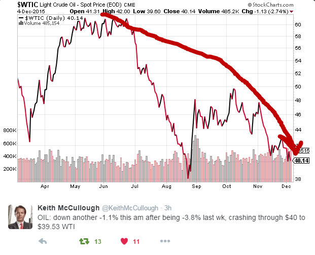 CRASH: Strong Dollar Deflation Continues To Crush Commodities - wti oil