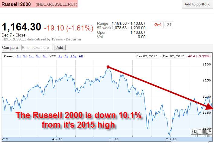 Crash, Boom, Bang! The Russell 2000 Enters Correction Territory (Again) - russell 2000 down