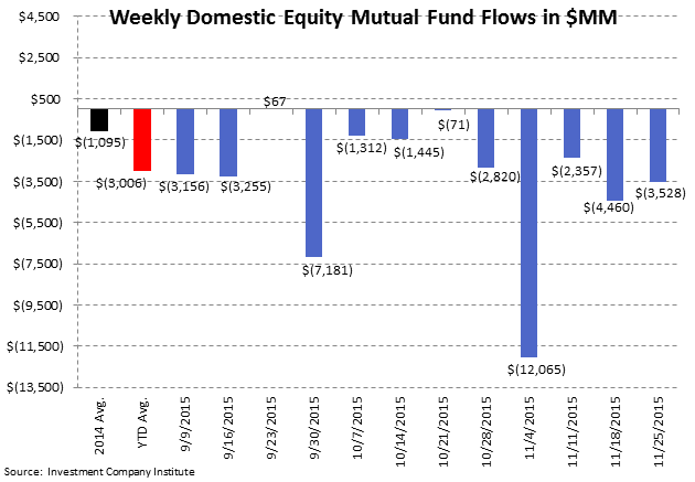 [UNLOCKED] Fund Flow Survey | Ongoing Rotation to ETFs - ICI2