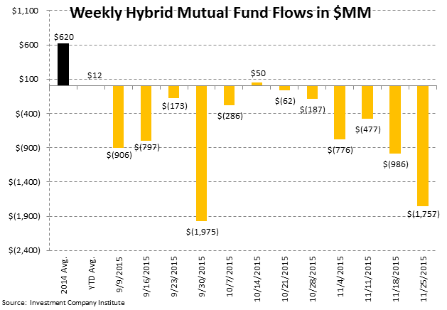 [UNLOCKED] Fund Flow Survey | Ongoing Rotation to ETFs - ICI6