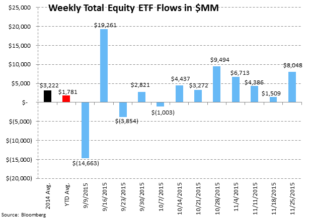 [UNLOCKED] Fund Flow Survey | Ongoing Rotation to ETFs - ICI7