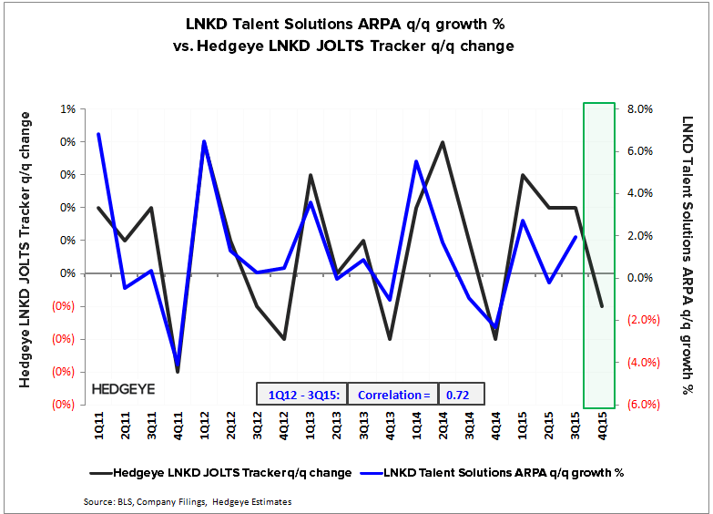 LNKD | Tracker Update (Talent Solutions) - LNKD   ARPA vs. JOLTS 4Q15 1