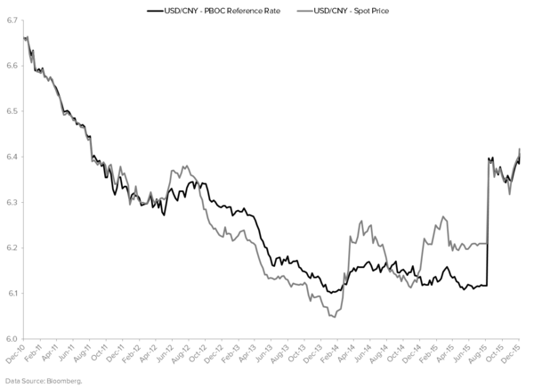 The Real Reason You Should Be Concerned By China's Recessionary Trade Data - China CNY Reference Rate