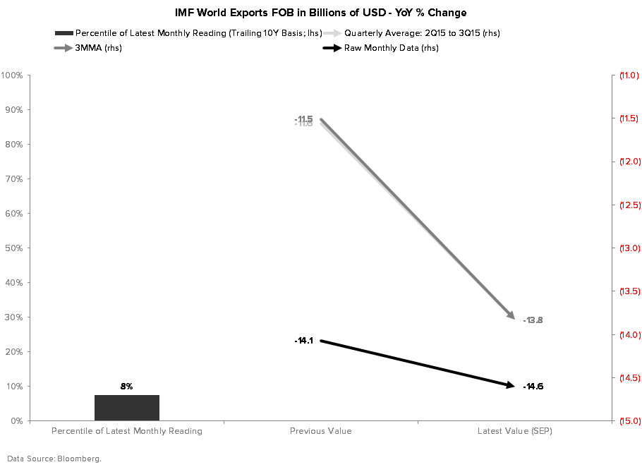 The Real Reason You Should Be Concerned By China's Recessionary Trade Data - IMF World Exports