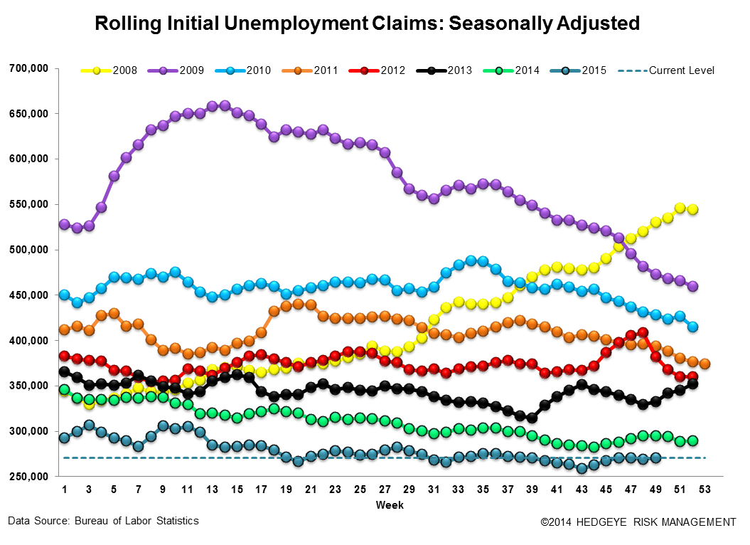 INITIAL JOBLESS CLAIMS | ENERGY LABOR CONTINUES TO TANK - Claims3