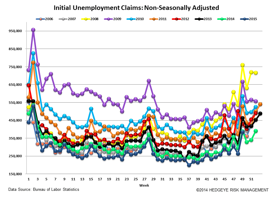 INITIAL JOBLESS CLAIMS | ENERGY LABOR CONTINUES TO TANK - Claims5