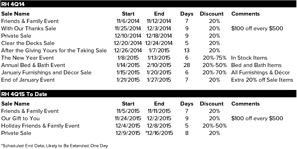 Retail Callouts (12/10) | Our Take On RH Friends & Family, AMZN Nov Comps - 12 10 2015 chart1